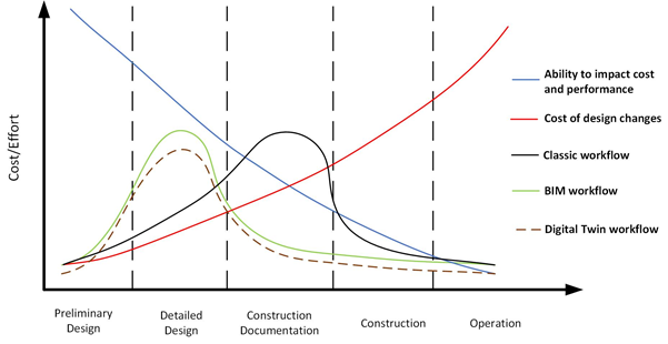 MacLeamy Curve showing the impact on costs and effort of using BIM versus digital twin workflows